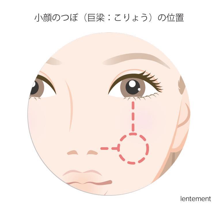 小顔のつぼ(巨梁:こりょう)の位置
