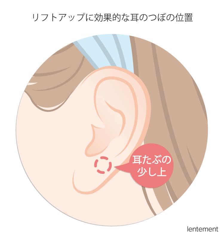 リフトアップに効果的な耳のつぼの位置