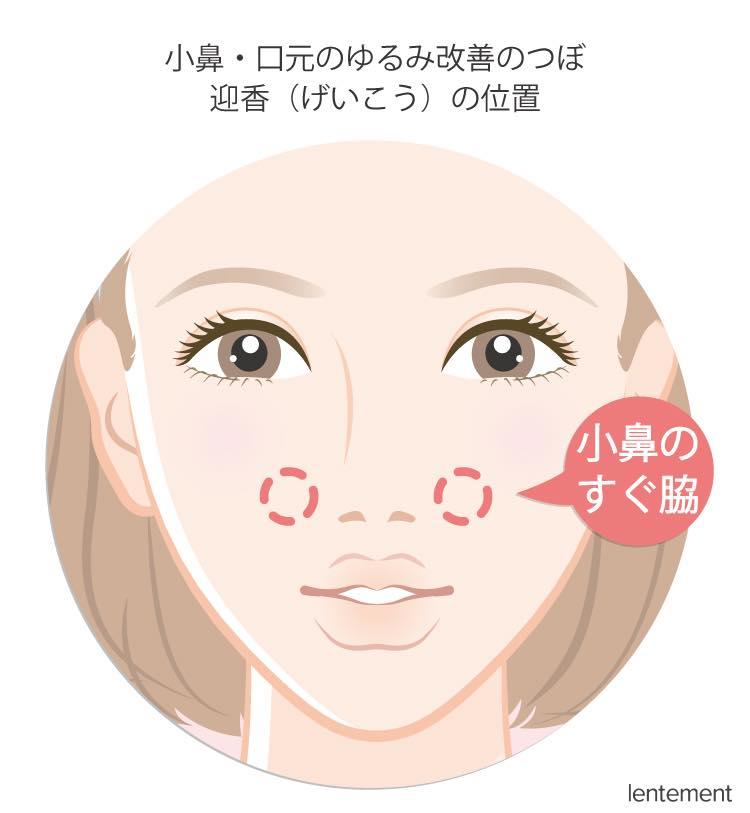 小鼻・口元のゆるみ改善のつぼ-迎香(げいこう)の位置