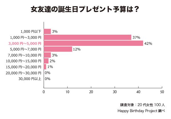 20代女友達プレゼント予算_happybirthdayproject